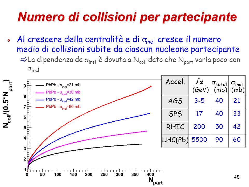 Numero di collisioni per partecipante