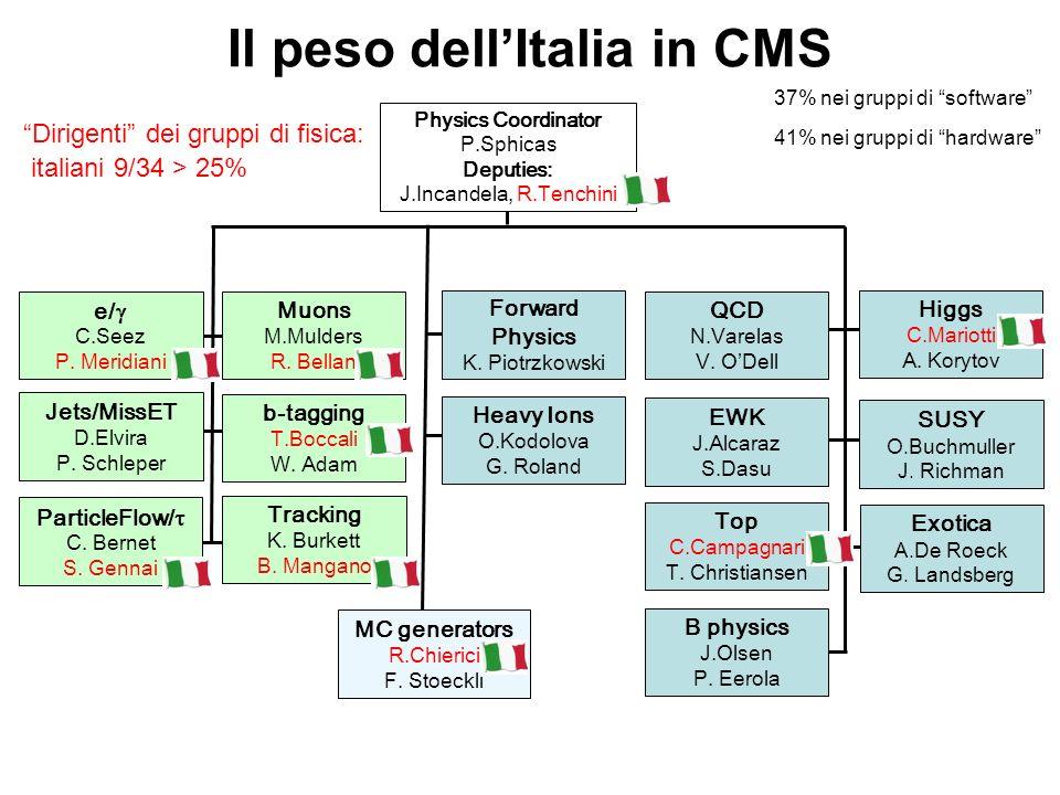 Il peso dell'Italia in CMS