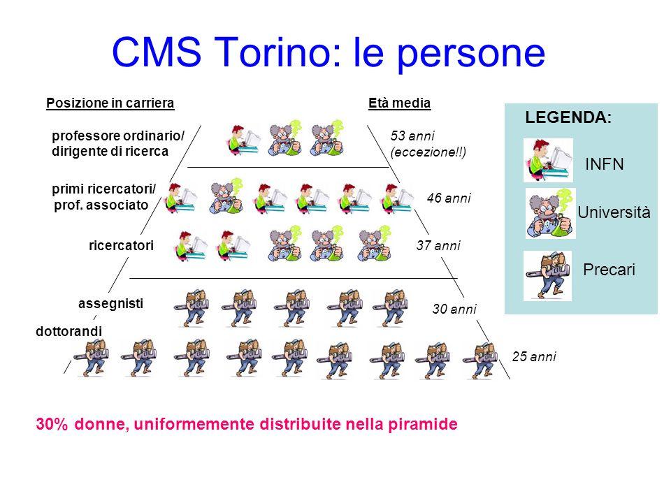 CMS Torino: le persone LEGENDA: INFN Università Precari