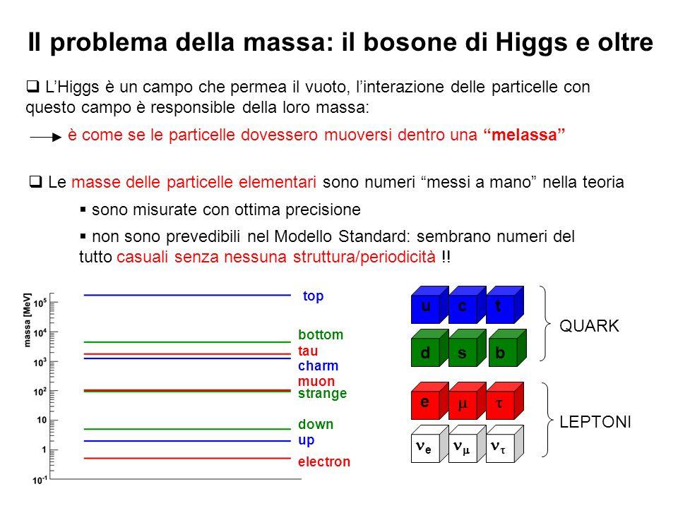 Il problema della massa: il bosone di Higgs e oltre