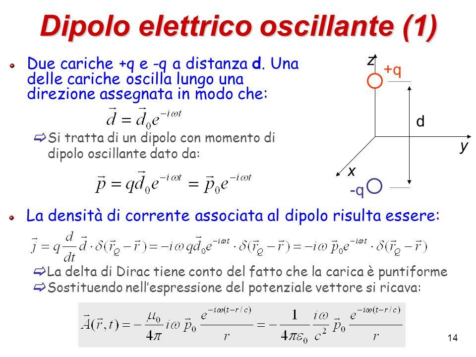 Dipolo elettrico oscillante (1)