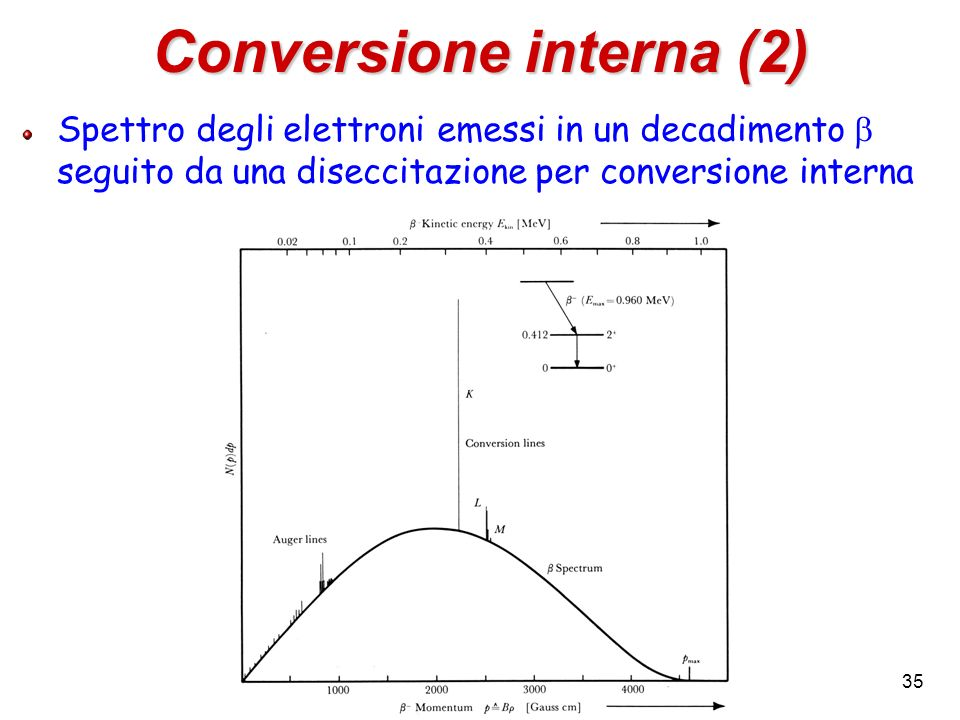 Conversione interna (2)