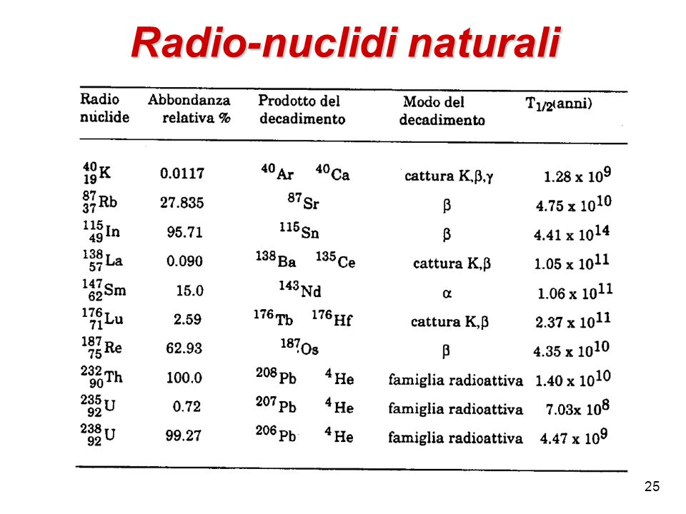Radio-nuclidi naturali