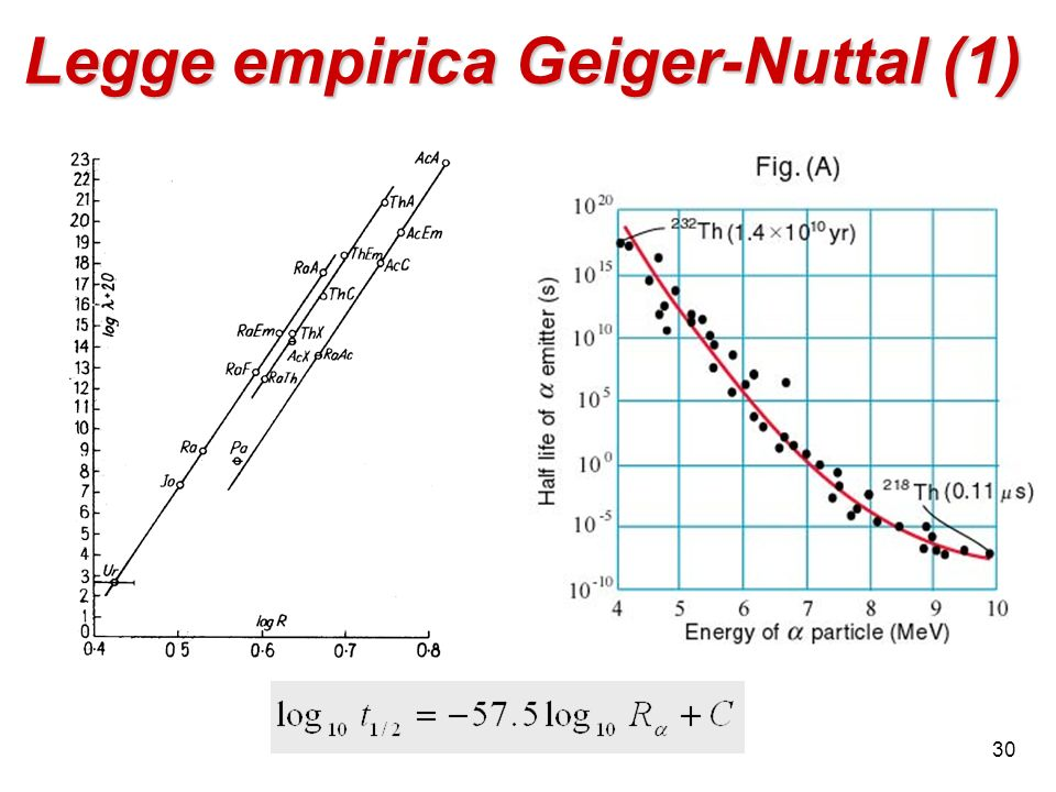 Legge empirica Geiger-Nuttal (1)