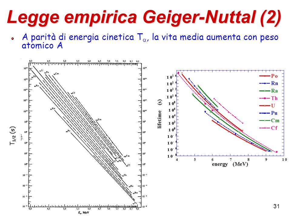 Legge empirica Geiger-Nuttal (2)