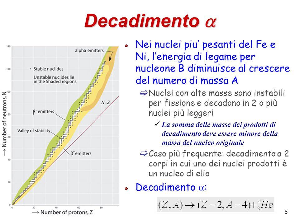 Decadimento a Nei nuclei piu' pesanti del Fe e Ni, l'energia di legame per nucleone B diminuisce al crescere del numero di massa A.