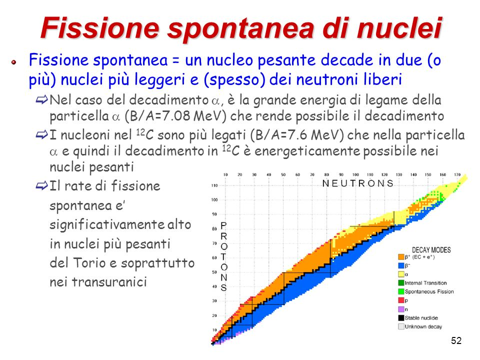 Fissione spontanea di nuclei