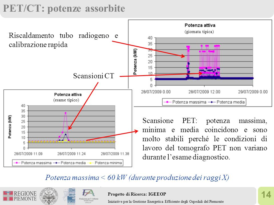 PET/CT: potenze assorbite