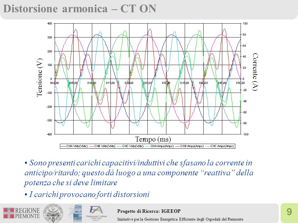 Distorsione armonica – CT ON