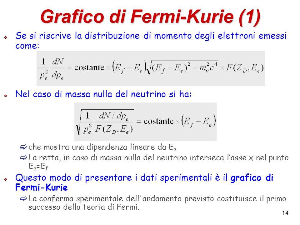 Grafico di Fermi-Kurie (1)