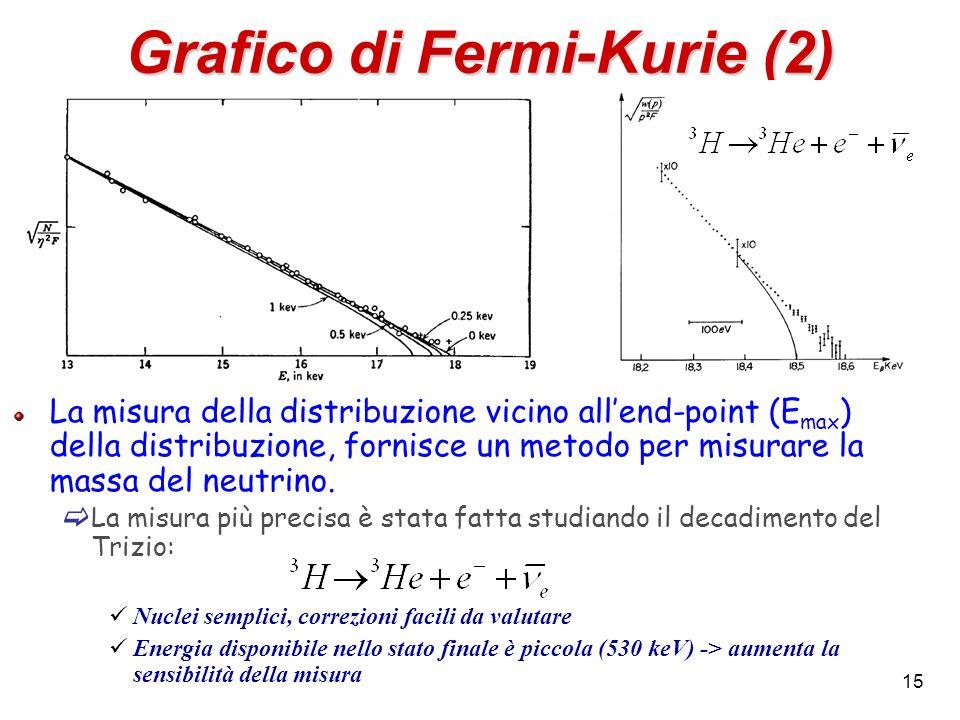 Grafico di Fermi-Kurie (2)