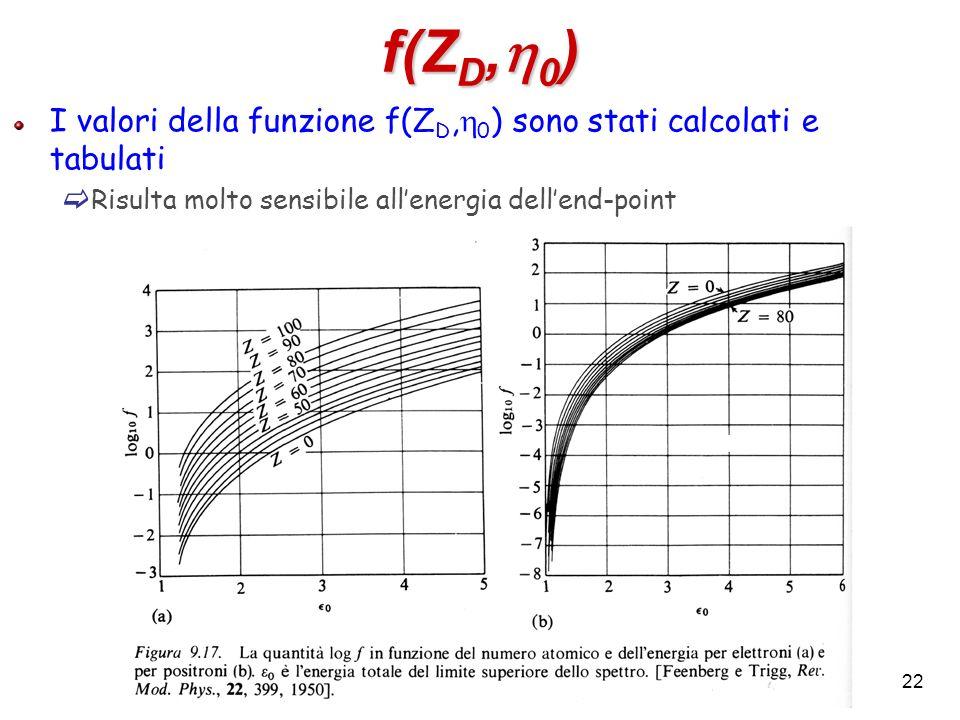 f(ZD,h0) I valori della funzione f(ZD,h0) sono stati calcolati e tabulati.