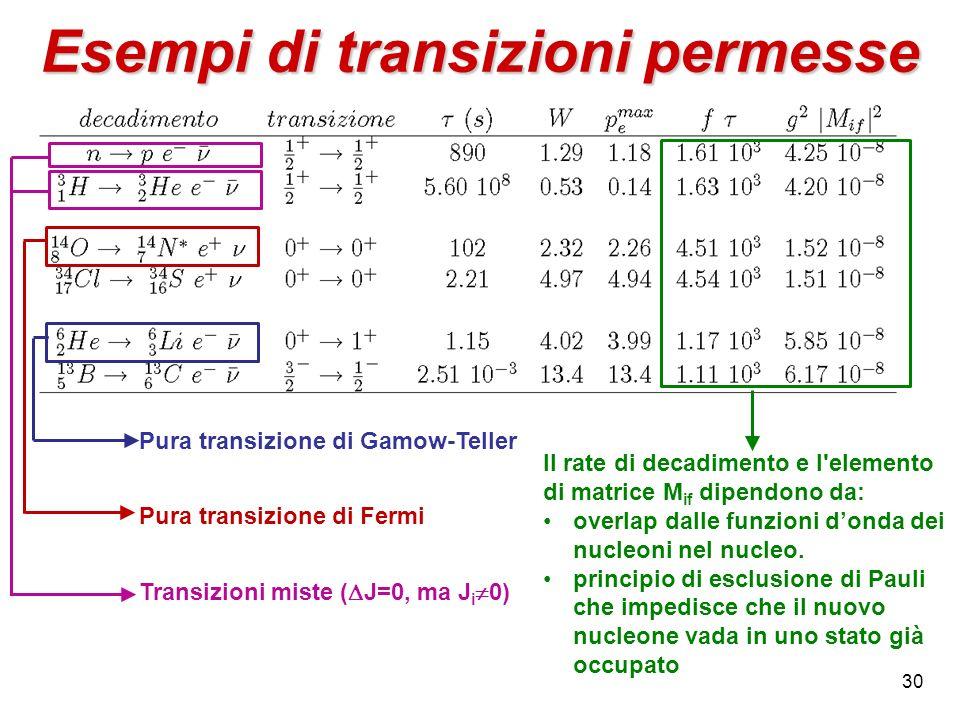 Esempi di transizioni permesse