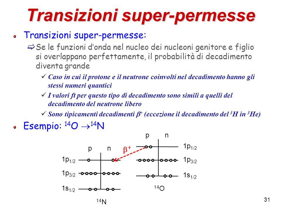 Transizioni super-permesse