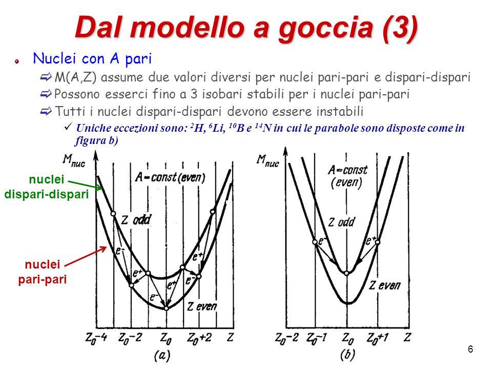 Dal modello a goccia (3) Nuclei con A pari