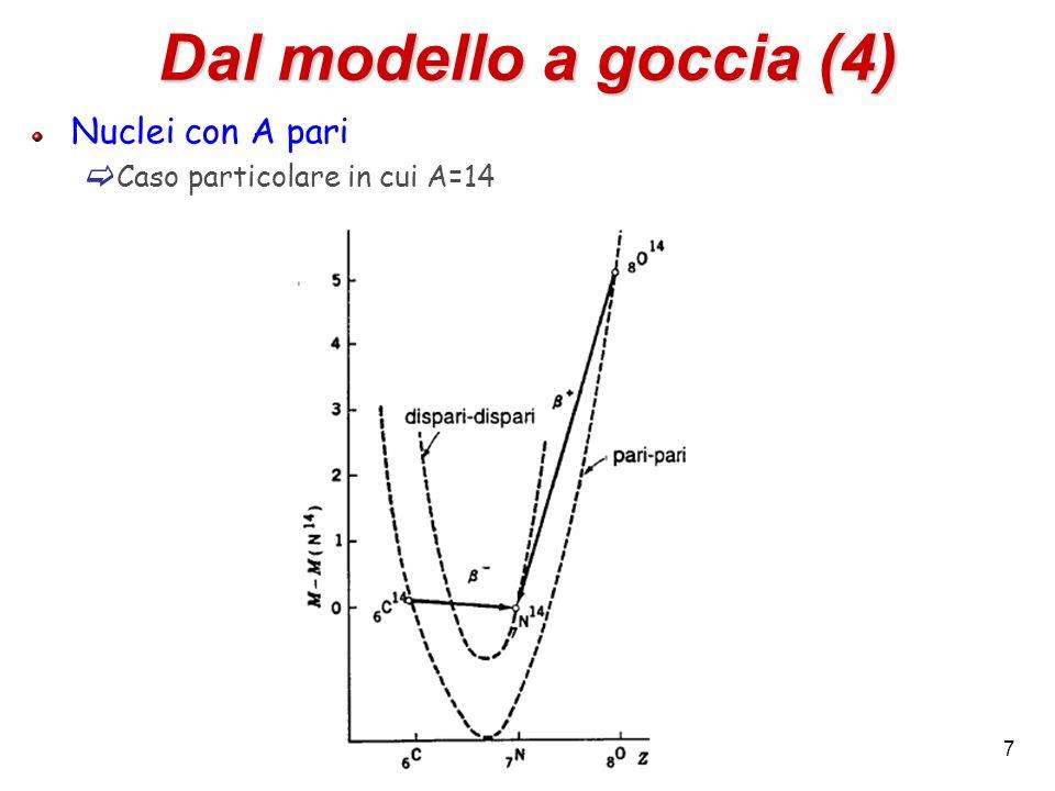 Dal modello a goccia (4) Nuclei con A pari