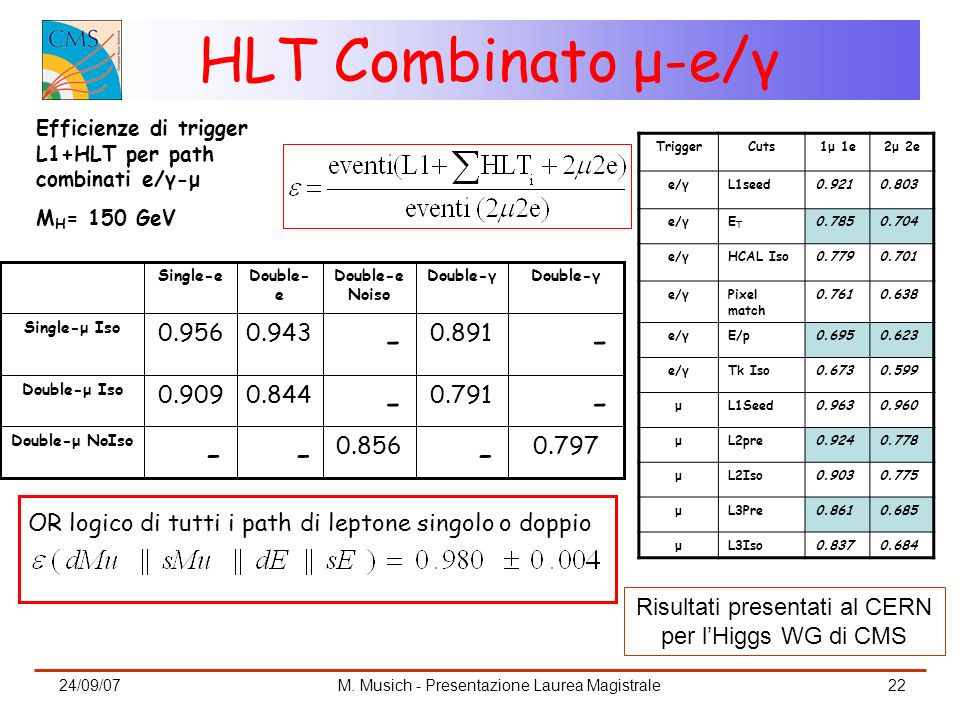 HLT Combinato μ-e/γ Efficienze di trigger L1+HLT per path combinati e/γ-μ. MH= 150 GeV. Trigger. Cuts.