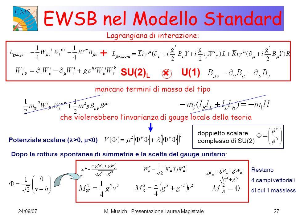 EWSB nel Modello Standard