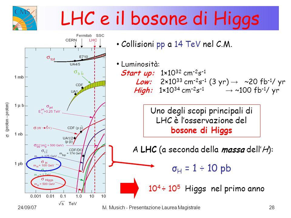 LHC e il bosone di Higgs σH = 1 ÷ 10 pb