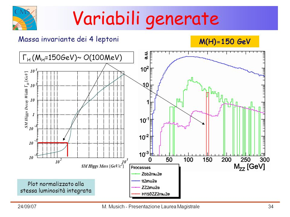 Variabili generate Massa invariante dei 4 leptoni M(H)=150 GeV