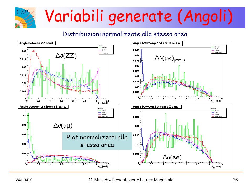 Variabili generate (Angoli)