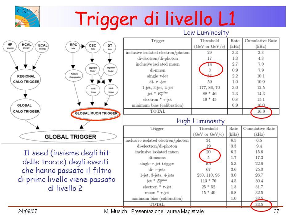 Trigger di livello L1 Il seed (insieme degli hit