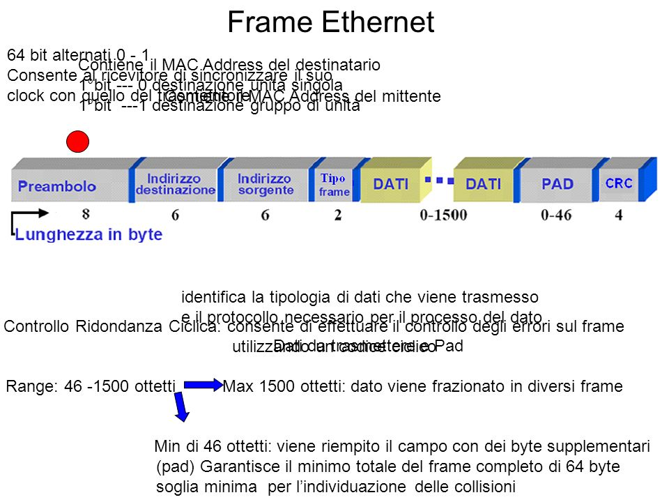 Frame Ethernet 64 bit alternati 0 - 1