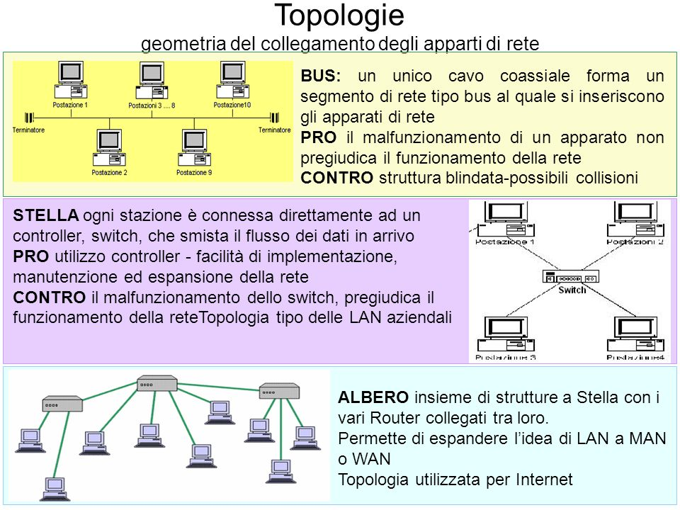 geometria del collegamento degli apparti di rete