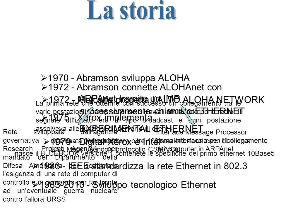 La storia 1970 - Abramson sviluppa ALOHA