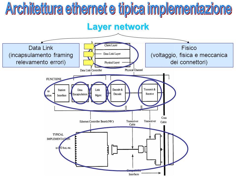 Architettura ethernet e tipica implementazione