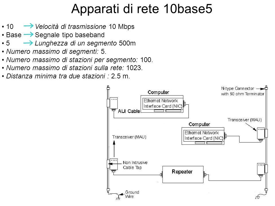 Apparati di rete 10base5 • 10 Velocità di trasmissione 10 Mbps
