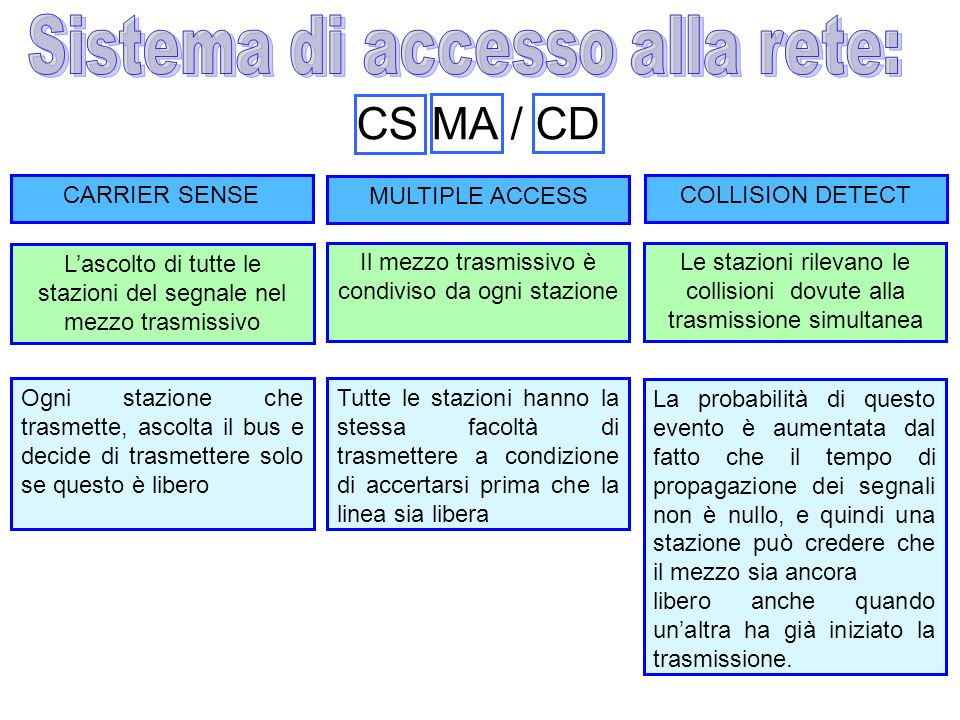 CS MA / CD Sistema di accesso alla rete: CARRIER SENSE MULTIPLE ACCESS