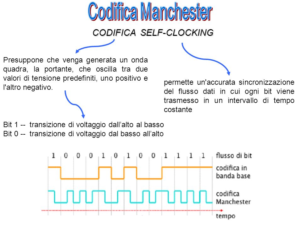 Codifica Manchester CODIFICA SELF-CLOCKING