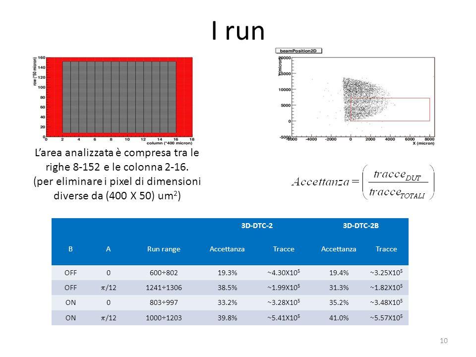 I run L'area analizzata è compresa tra le righe 8-152 e le colonna 2-16. (per eliminare i pixel di dimensioni diverse da (400 X 50) um2)