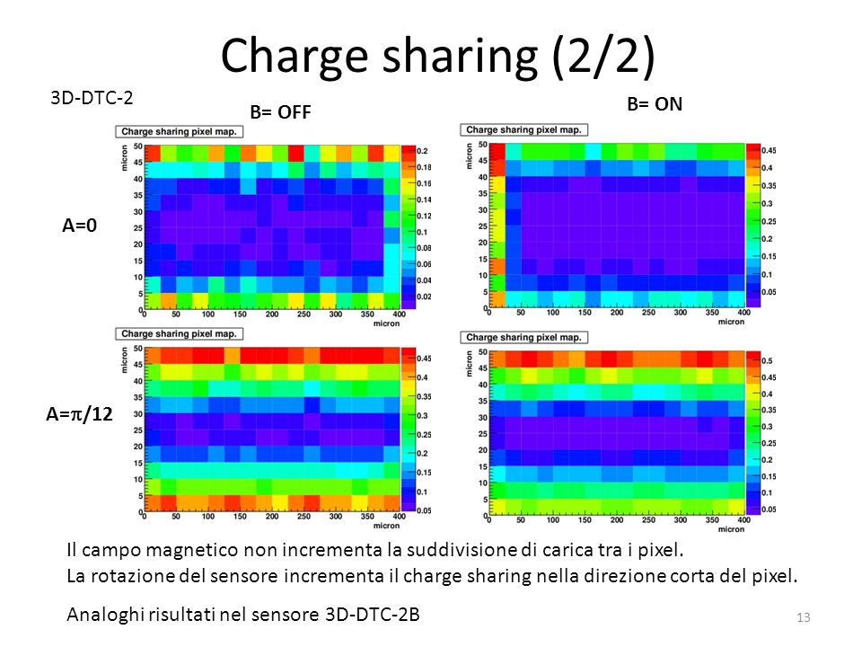 Charge sharing (2/2) 3D-DTC-2 B= ON B= OFF A=0 A=/12