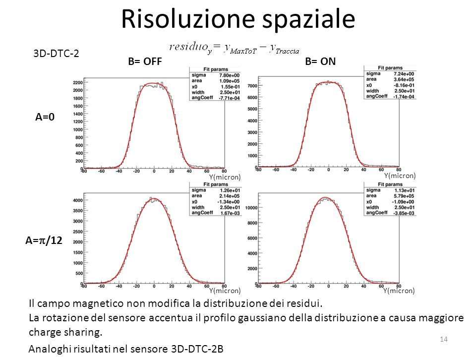 Risoluzione spaziale 3D-DTC-2 B= OFF B= ON A=0 A=/12