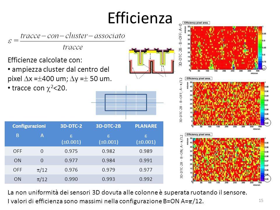 Efficienza Efficienze calcolate con: