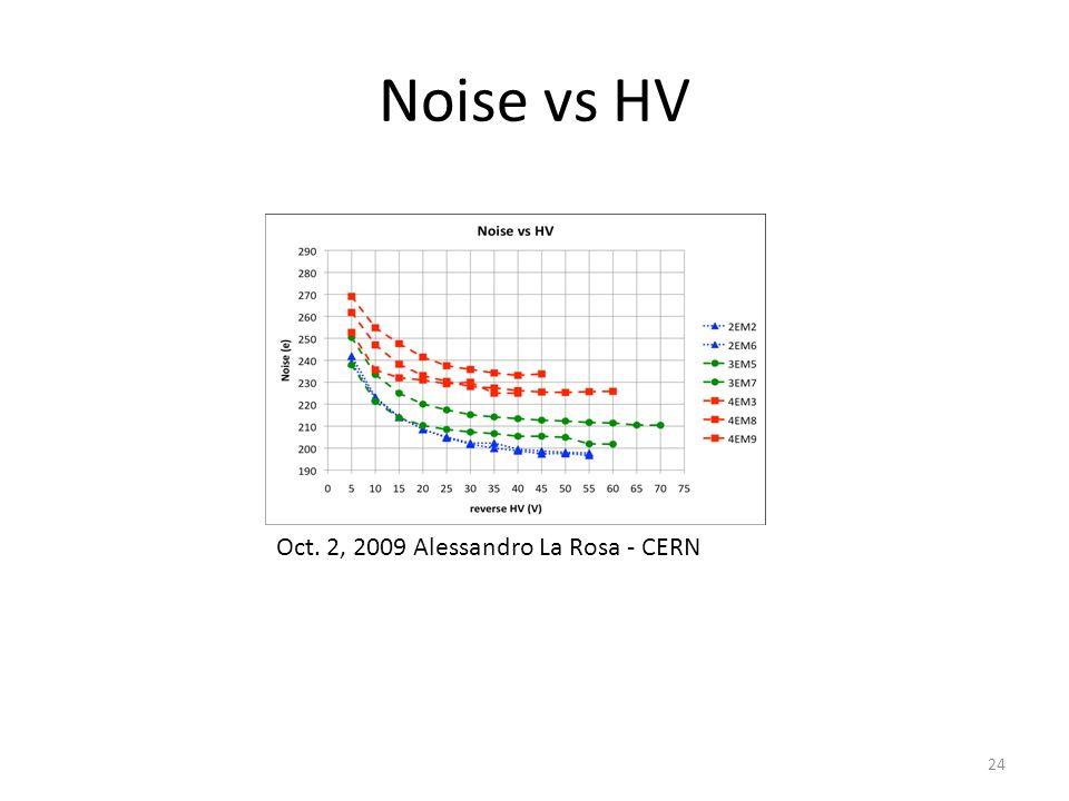 Noise vs HV Oct. 2, 2009 Alessandro La Rosa ‐ CERN