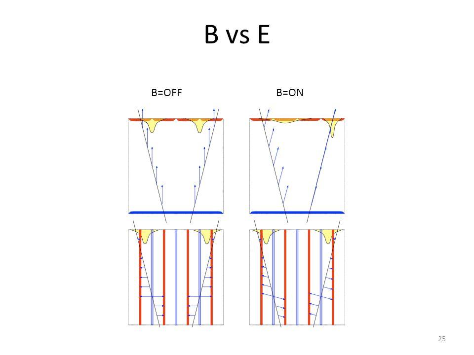 B vs E B=OFF B=ON