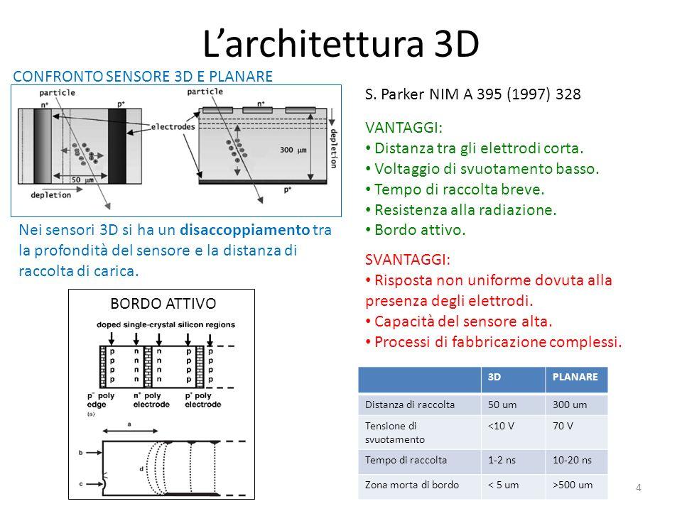 L'architettura 3D CONFRONTO SENSORE 3D E PLANARE