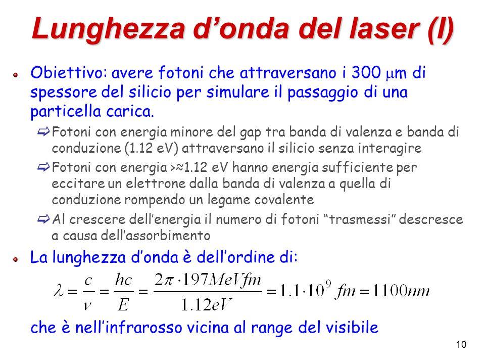 Lunghezza d'onda del laser (I)