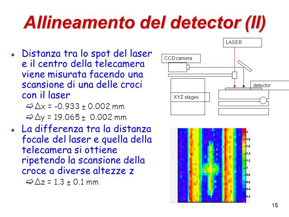 Allineamento del detector (II)