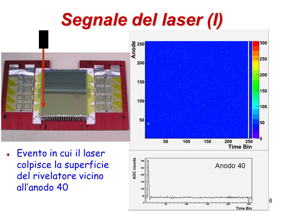 Segnale del laser (I) Evento in cui il laser colpisce la superficie del rivelatore vicino all'anodo 40.
