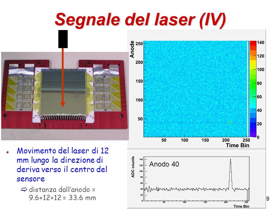 Segnale del laser (IV)Movimento del laser di 12 mm lungo la direzione di deriva verso il centro del sensore.