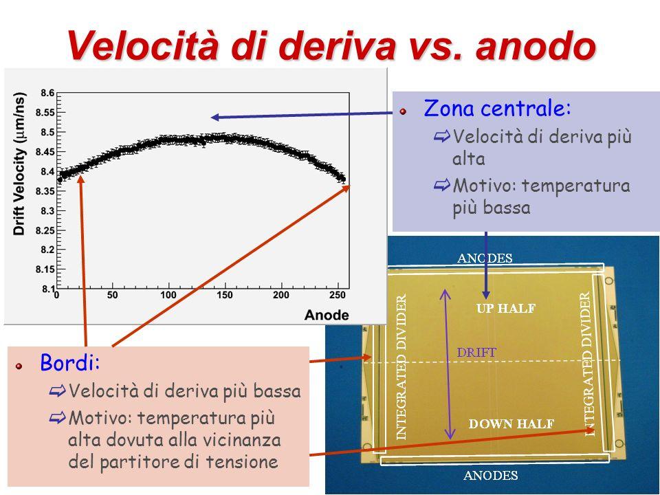 Velocità di deriva vs. anodo