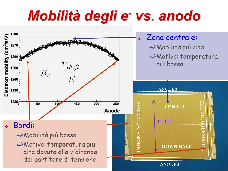 Mobilità degli e- vs. anodo