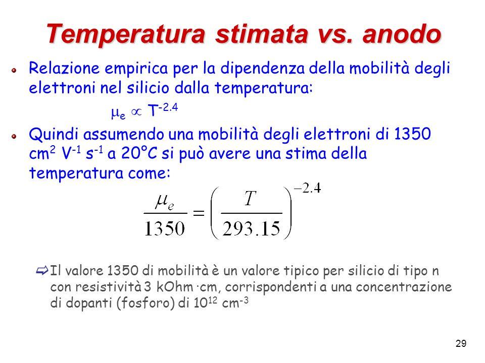 Temperatura stimata vs. anodo