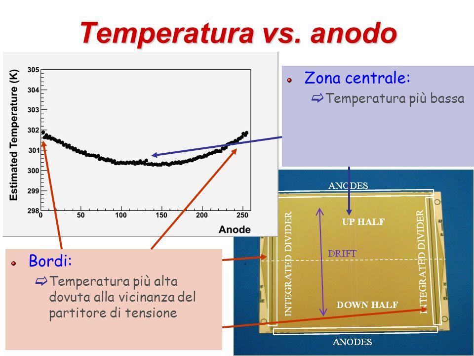 Temperatura vs. anodo Zona centrale: Bordi: Temperatura più bassa