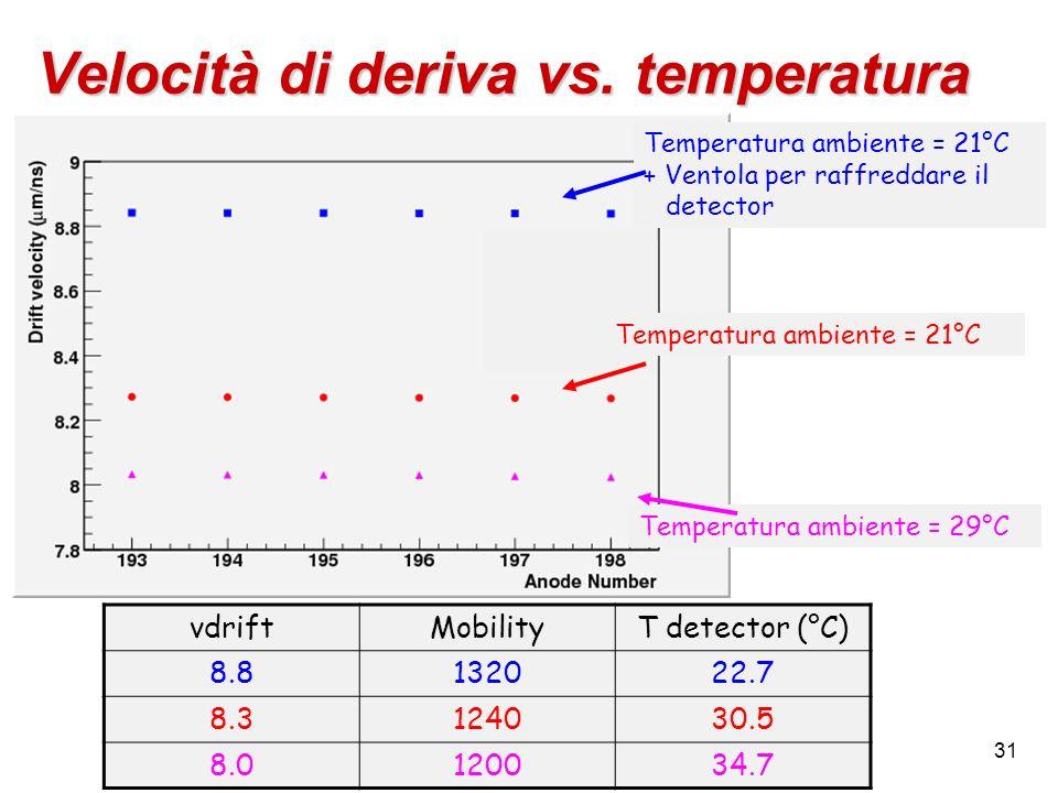 Velocità di deriva vs. temperatura