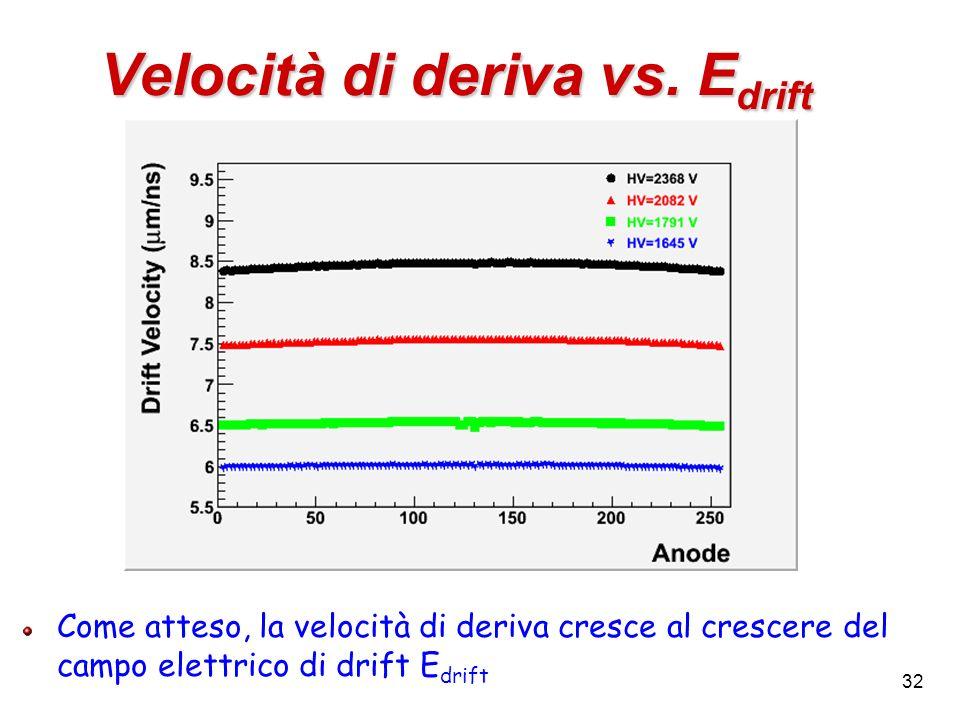 Velocità di deriva vs. Edrift